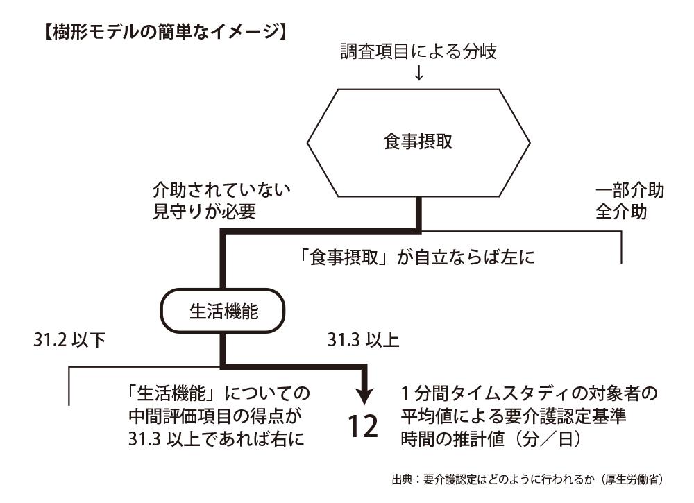 介護認定樹形モデル