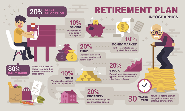 Retirement Planning infographics