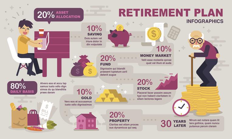 Retirement Planning infographics